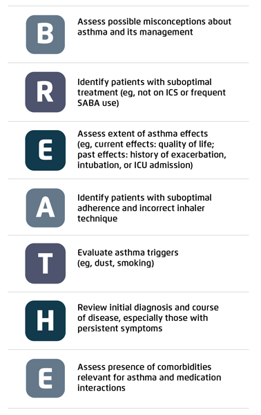 Figure 2: BREATHE factors for asthma assessment