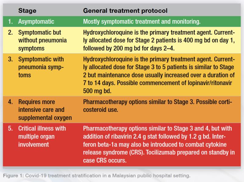 Figure 1: Covid-19 treatment stratification in a Malaysian public hospital setting.