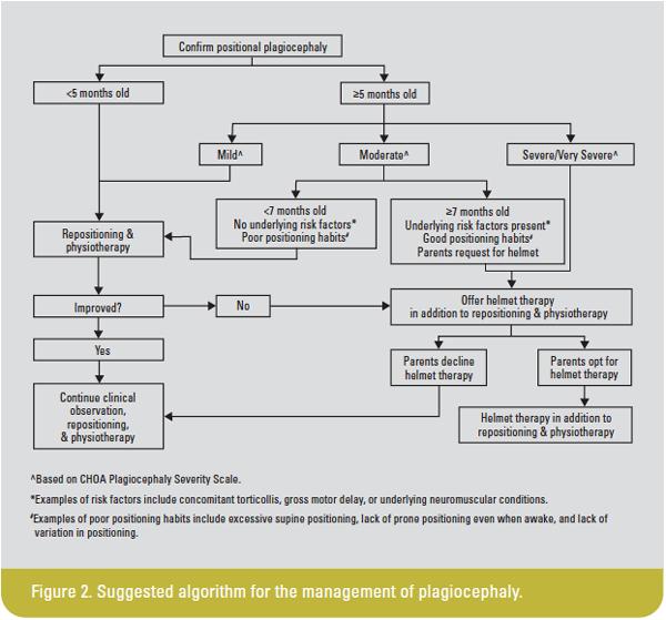Plagiocephaly-Figure-2