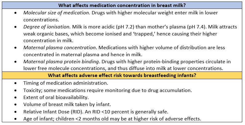 Table 1: Factors for consideration in medication use during lactation.