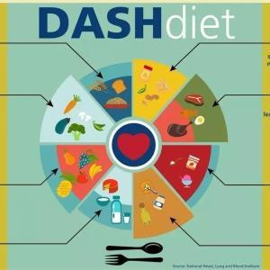 DASH diet: Best nonpharmacological intervention for hypertension
