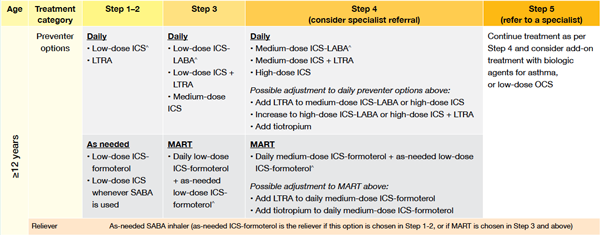 Table: Stepwise approach to asthma pharmacological treatment for patients ≥12 years;