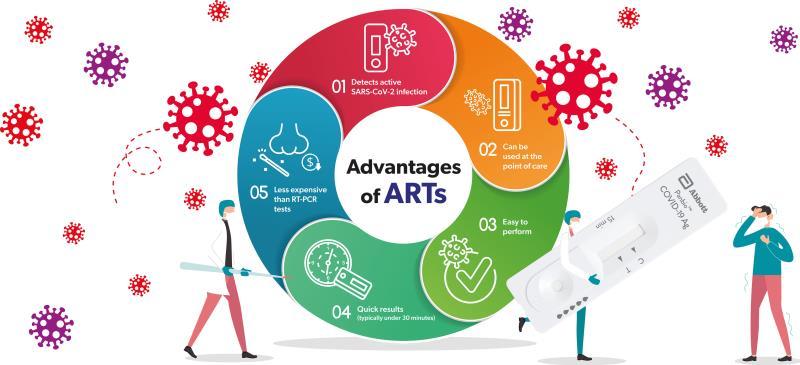 Advantages of ARTs_5