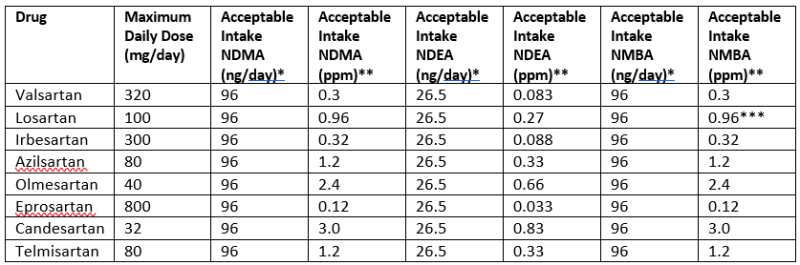 Table 2: Interim Limits for NDMA, NDEA, and NMBA in Angiotensin II Receptor Blockers (ARBs). [US FDA. Available online at:www.fda.gov/drugs/drugsafety/ucm613916.htm]