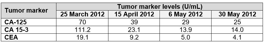 DRC ovarian cancer case 2 table